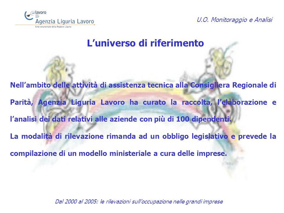 Luniverso di riferimento Nellambito delle attività di assistenza tecnica alla Consigliera Regionale di Parità, Agenzia Liguria Lavoro ha curato la raccolta, lelaborazione e lanalisi dei dati relativi alle aziende con più di 100 dipendenti.