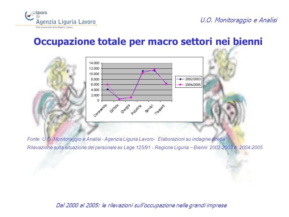 Occupazione totale per macro settori nei bienni U.O.
