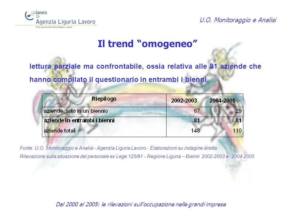 Il trend omogeneo U.O.