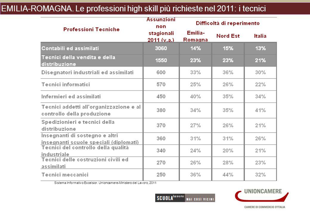 EMILIA-ROMAGNA. Le professioni high skill più richieste nel 2011: i tecnici