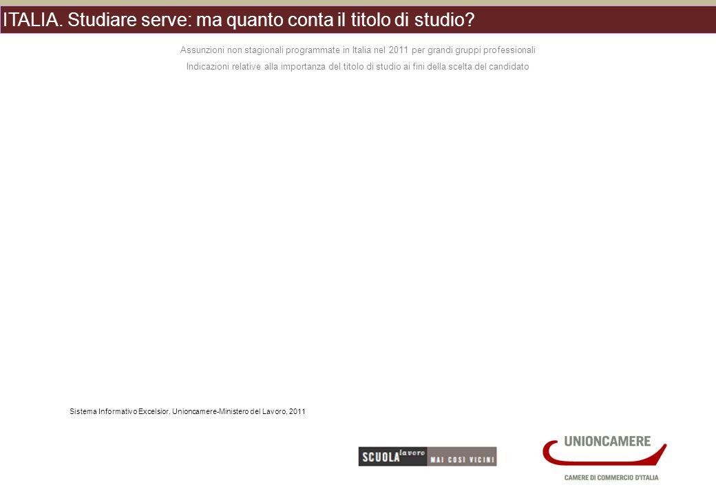 ITALIA. Studiare serve: ma quanto conta il titolo di studio.