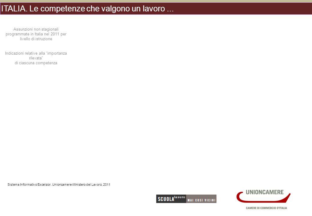 ITALIA. Le competenze che valgono un lavoro... Sistema Informativo Excelsior.