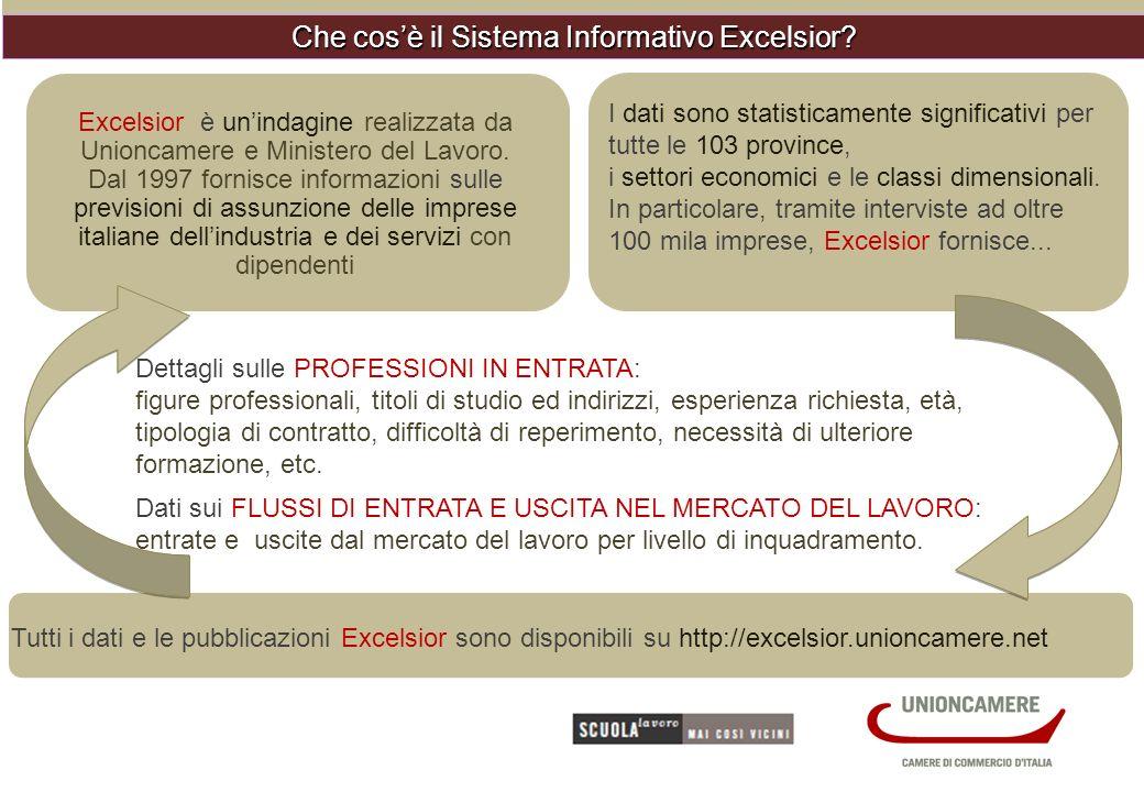 Sistema Informativo Excelsior.Unioncamere-Ministero del Lavoro, 2011 EMILIA-ROMAGNA.