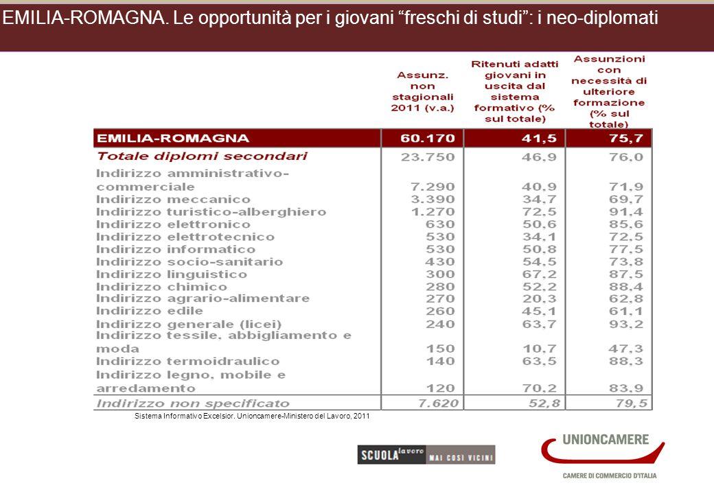 Sistema Informativo Excelsior. Unioncamere-Ministero del Lavoro, 2011 EMILIA-ROMAGNA.