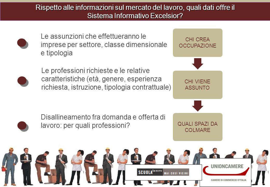 Informazioni sulle assunzioni programmate dalle imprese dellindustria e dei servizi ogni trimestre Dati per tutte le regioni e province italiane Bollettini e tavole disponibili sul sito: http://excelsior.unioncamere.net/http://excelsior.unioncamere.net/ Una risposta alle nuove esigenze di monitoraggio tempestivo del mercato del lavoro in una realtà economica sempre più dinamica PROGRAMMI DI ASSUNZIONE RACCOLTI PRESSO UN CAMPIONE DI 60.000 IMPRESE A TRIMESTRE Il potenziamento del Sistema Informativo Excelsior: la nuova indagine trimestrale
