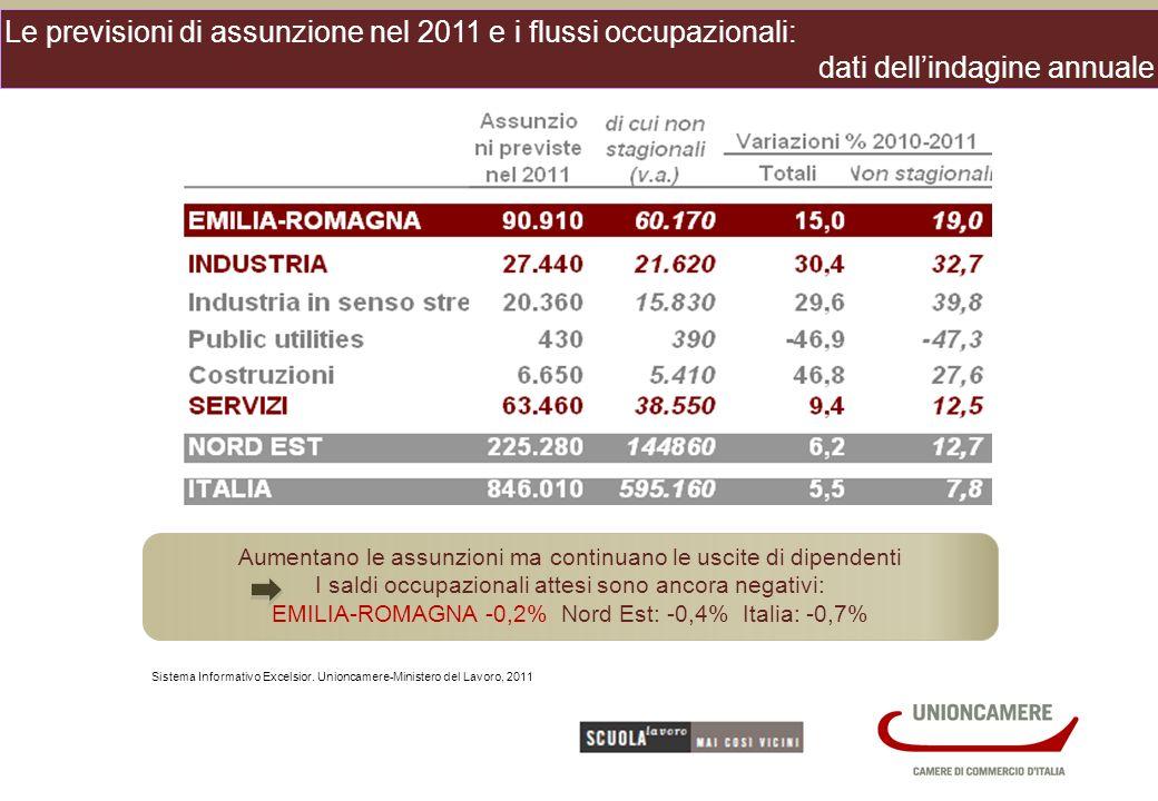 Le previsioni di assunzione nel 2011 e i flussi occupazionali: dati dellindagine annuale Sistema Informativo Excelsior.