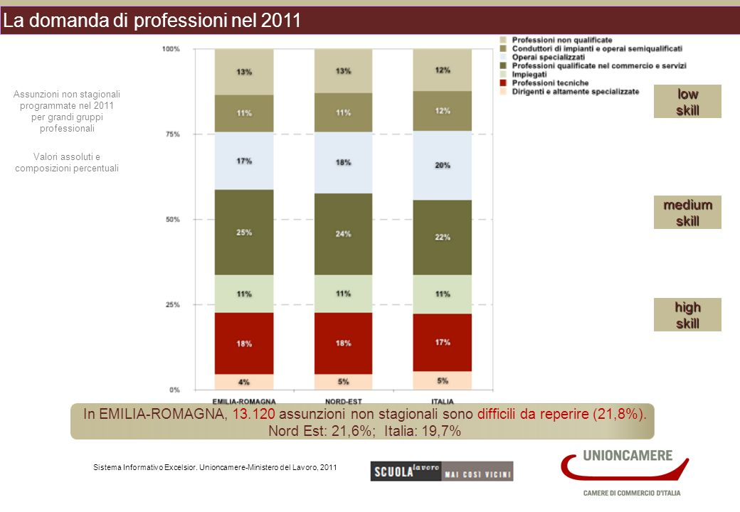 La domanda di professioni nel 2011 Sistema Informativo Excelsior.