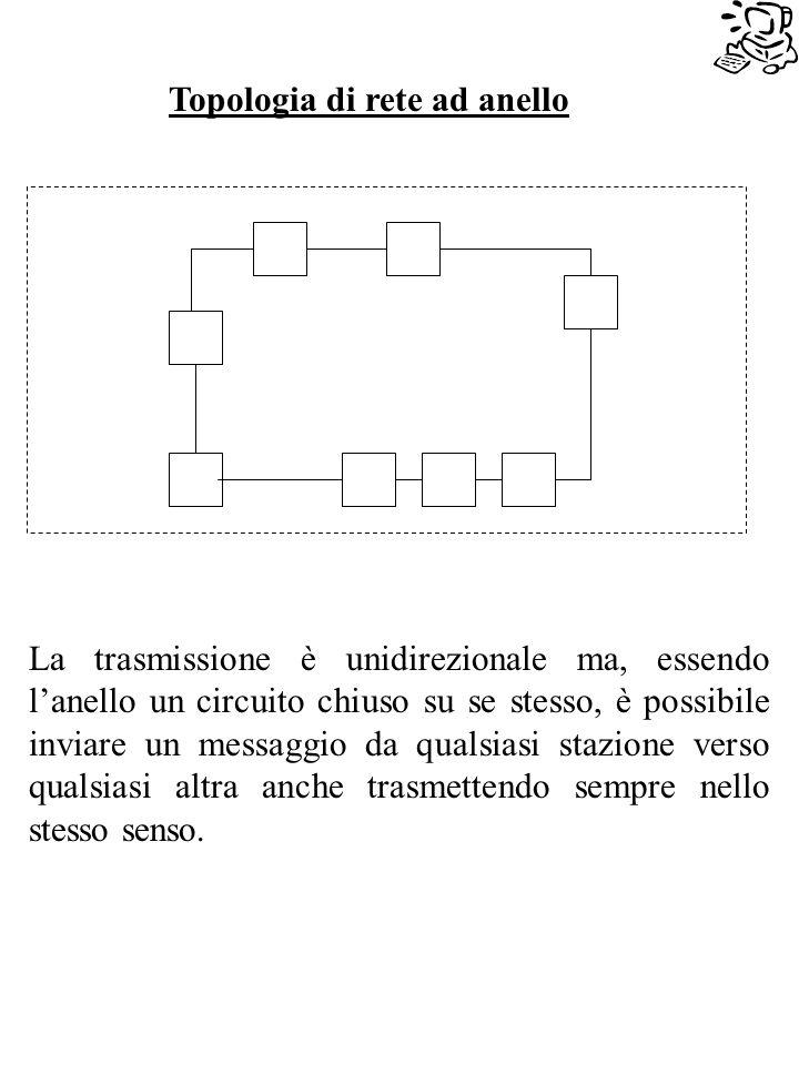 Topologia di rete ad anello La trasmissione è unidirezionale ma, essendo lanello un circuito chiuso su se stesso, è possibile inviare un messaggio da qualsiasi stazione verso qualsiasi altra anche trasmettendo sempre nello stesso senso.