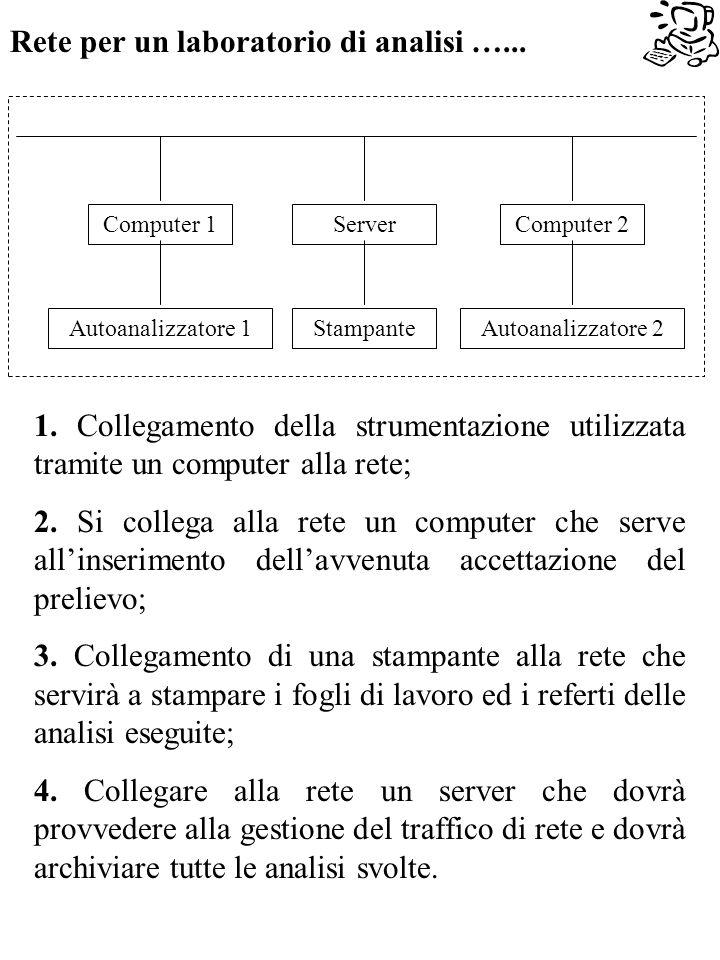 Computer 1Computer 2Server StampanteAutoanalizzatore 1Autoanalizzatore 2 Rete per un laboratorio di analisi …...