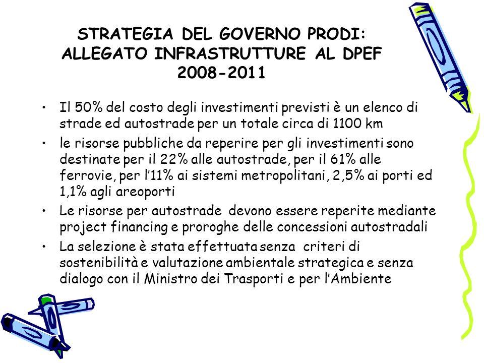STRATEGIA DEL GOVERNO PRODI: ALLEGATO INFRASTRUTTURE AL DPEF 2008-2011 Il 50% del costo degli investimenti previsti è un elenco di strade ed autostrade per un totale circa di 1100 km le risorse pubbliche da reperire per gli investimenti sono destinate per il 22% alle autostrade, per il 61% alle ferrovie, per l11% ai sistemi metropolitani, 2,5% ai porti ed 1,1% agli areoporti Le risorse per autostrade devono essere reperite mediante project financing e proroghe delle concessioni autostradali La selezione è stata effettuata senza criteri di sostenibilità e valutazione ambientale strategica e senza dialogo con il Ministro dei Trasporti e per lAmbiente