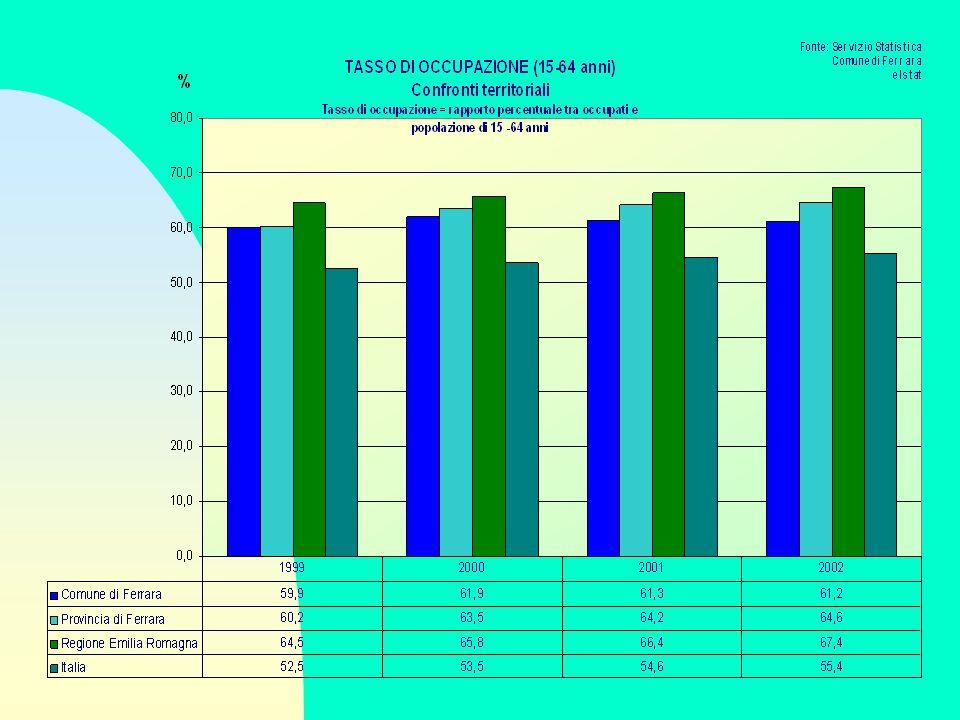 Occupazione - Confronti Territoriali n Il tasso di occupazione Il trend di crescita è in linea con quelli osservati in ambito nazionale, regionale e provinciale