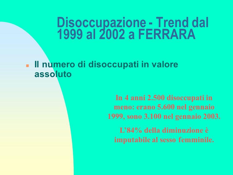Disoccupazione - Trend dal 1999 al 2002 a FERRARA n Il numero di disoccupati in valore assoluto In 4 anni 2.500 disoccupati in meno: erano 5.600 nel gennaio 1999, sono 3.100 nel gennaio 2003.