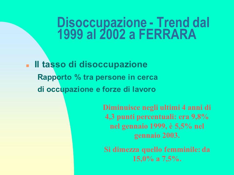 Occupazione - Trend dal 1999 al 2002 a FERRARA n Il numero di occupati in valore assoluto In 4 anni 1.400 occupati in più: erano 51.900 nel gennaio 1999, sono 53.300 nel gennaio 2003.