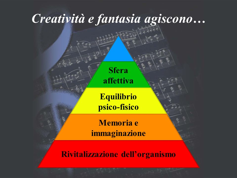Creatività e fantasia agiscono… Sfera affettiva Equilibrio psico-fisico Memoria e immaginazione Rivitalizzazione dellorganismo