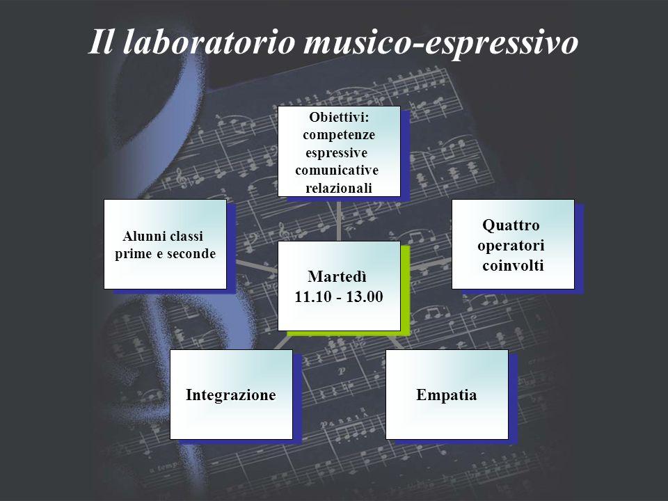 Martedì 11.10 - 13.00 Obiettivi: competenze espressive comunicative relazionali Quattro operatori coinvolti EmpatiaIntegrazione Alunni classi prime e