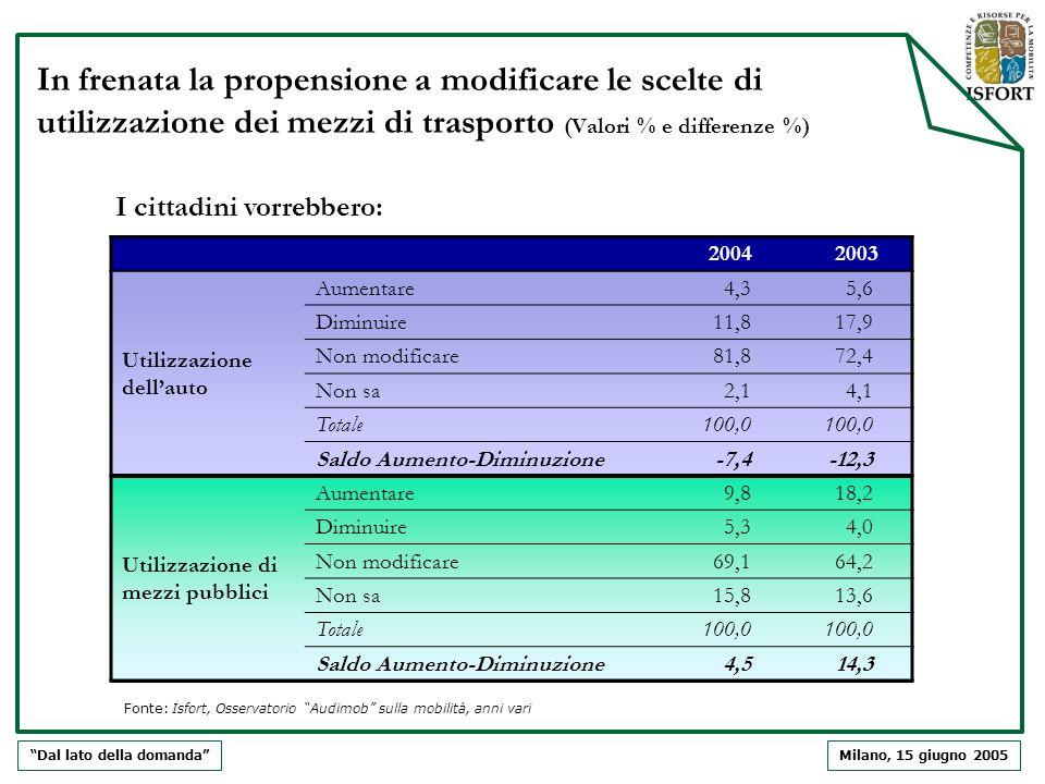 Milano, 15 giugno 2005 In frenata la propensione a modificare le scelte di utilizzazione dei mezzi di trasporto (Valori % e differenze %) Dal lato del