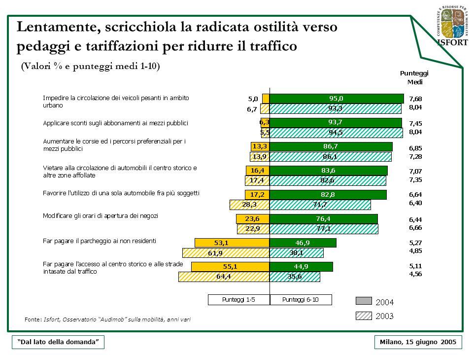 Milano, 15 giugno 2005 Lentamente, scricchiola la radicata ostilità verso pedaggi e tariffazioni per ridurre il traffico (Valori % e punteggi medi 1-1