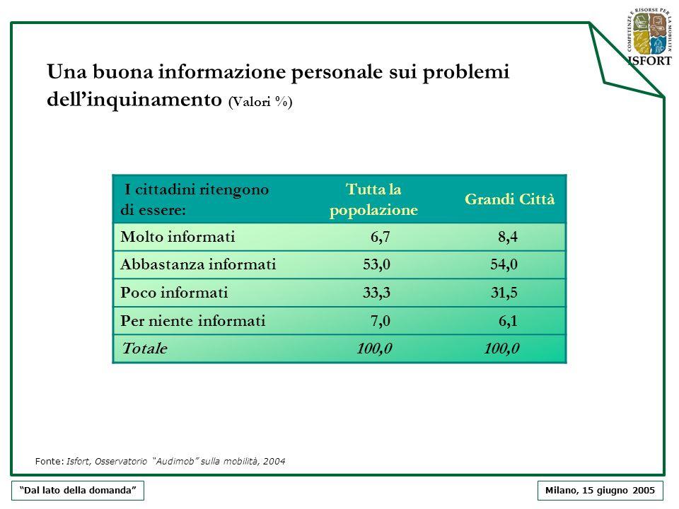 Milano, 15 giugno 2005 Una buona informazione personale sui problemi dellinquinamento (Valori %) Dal lato della domanda I cittadini ritengono di esser