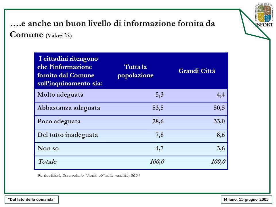 Milano, 15 giugno 2005 ….e anche un buon livello di informazione fornita da Comune (Valori %) Dal lato della domanda I cittadini ritengono che linform