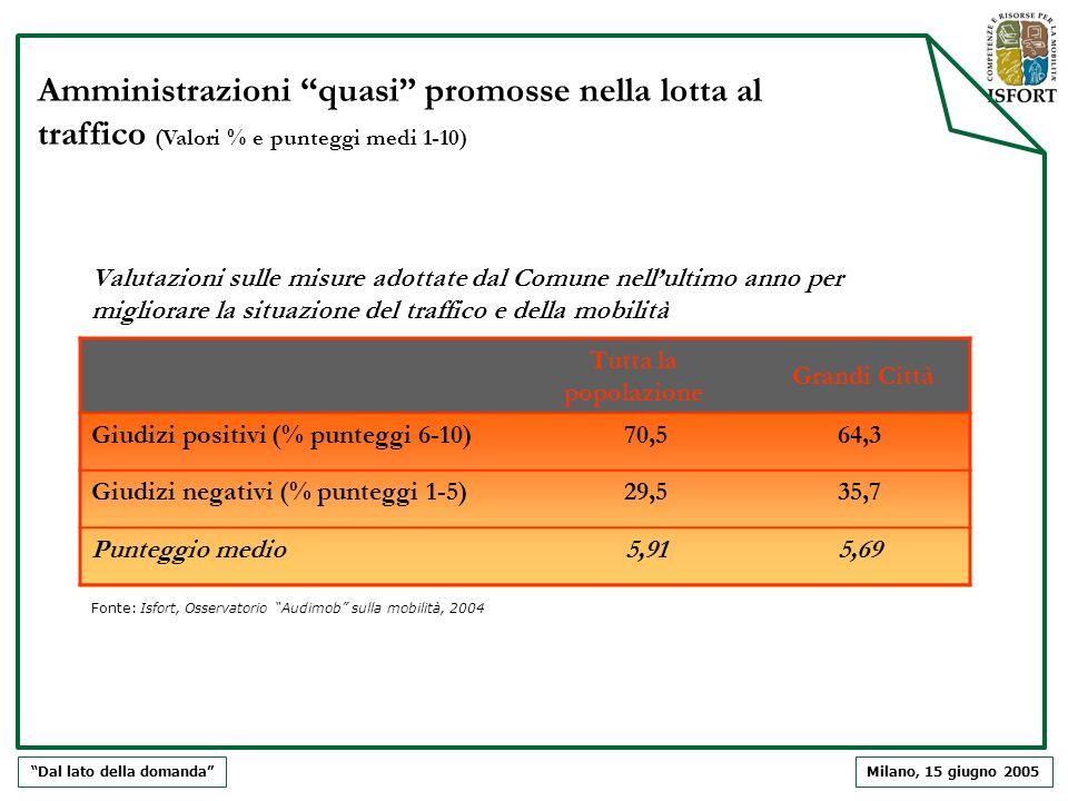 Milano, 15 giugno 2005 Valutazioni sulle misure adottate dal Comune nellultimo anno per migliorare la situazione del traffico e della mobilità Dal lat
