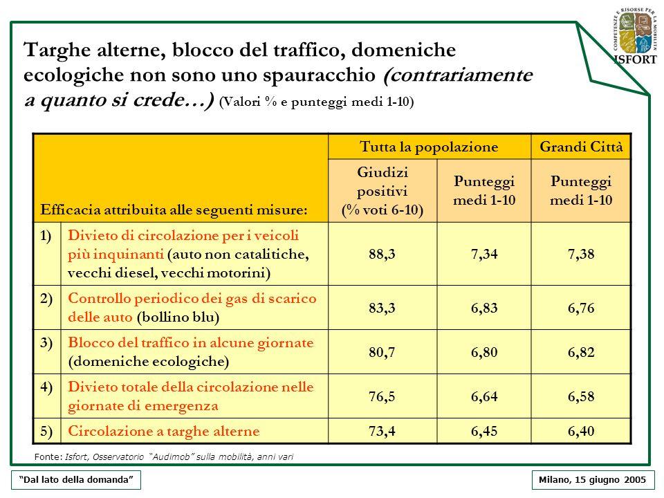 Milano, 15 giugno 2005 Targhe alterne, blocco del traffico, domeniche ecologiche non sono uno spauracchio (contrariamente a quanto si crede…) (Valori