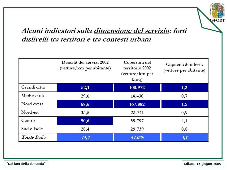 Milano, 15 giugno 2005 Alcuni indicatori sulla dimensione del servizio: forti dislivelli tra territori e tra contesti urbani Dal lato della domanda De