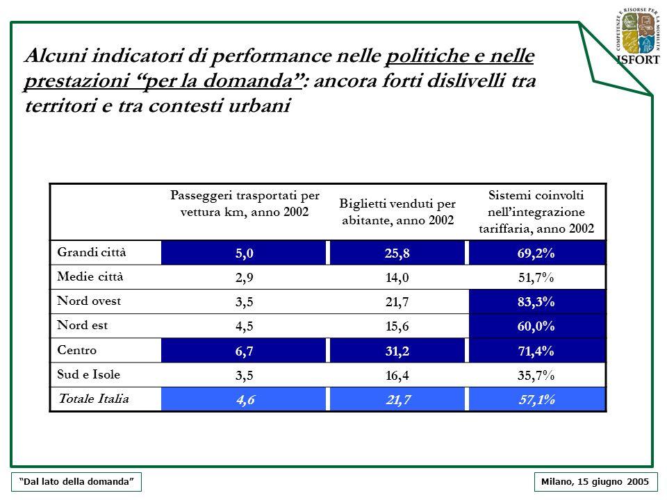 Milano, 15 giugno 2005 Alcuni indicatori di performance nelle politiche e nelle prestazioni per la domanda: ancora forti dislivelli tra territori e tr