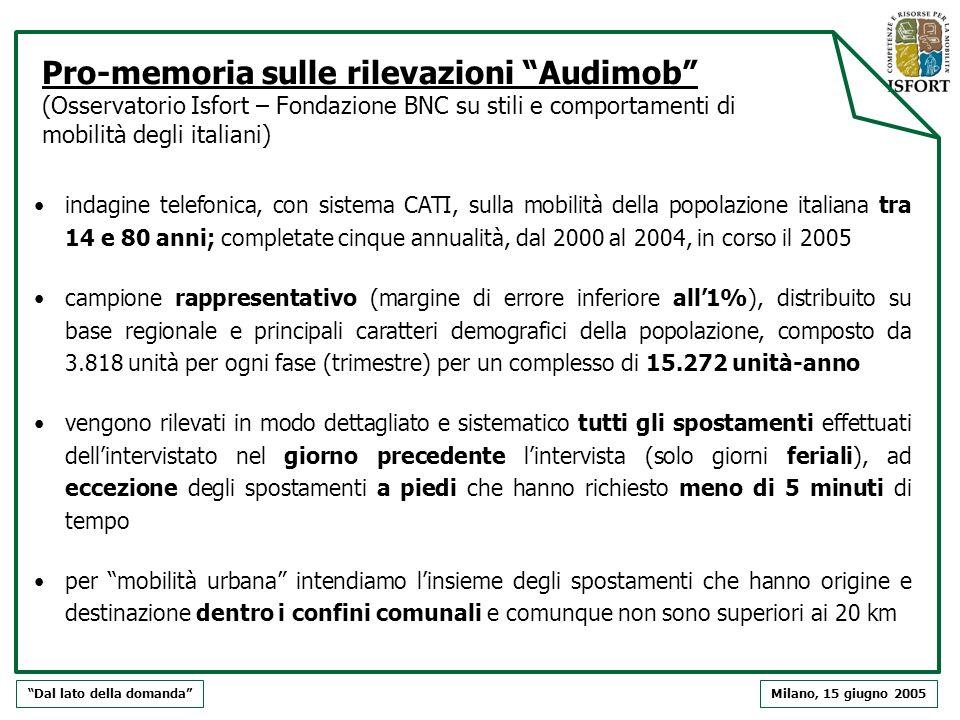 indagine telefonica, con sistema CATI, sulla mobilità della popolazione italiana tra 14 e 80 anni; completate cinque annualità, dal 2000 al 2004, in c