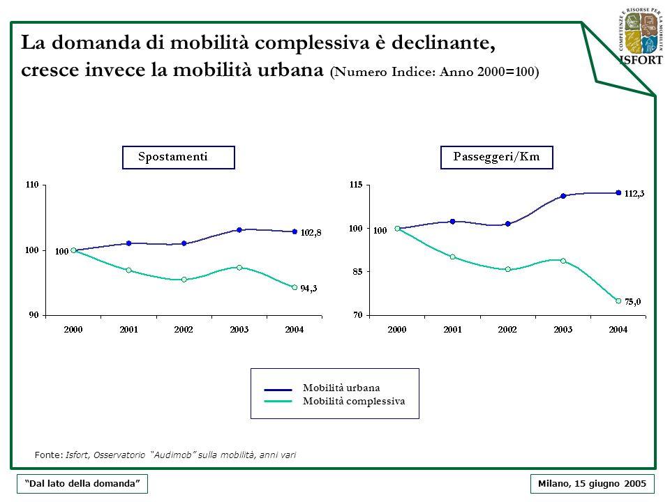 Milano, 15 giugno 2005 La domanda di mobilità complessiva è declinante, cresce invece la mobilità urbana (Numero Indice: Anno 2000=100) Dal lato della