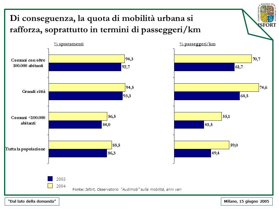 Milano, 15 giugno 2005 Di conseguenza, la quota di mobilità urbana si rafforza, soprattutto in termini di passeggeri/km % spostamenti% passeggeri/km 2