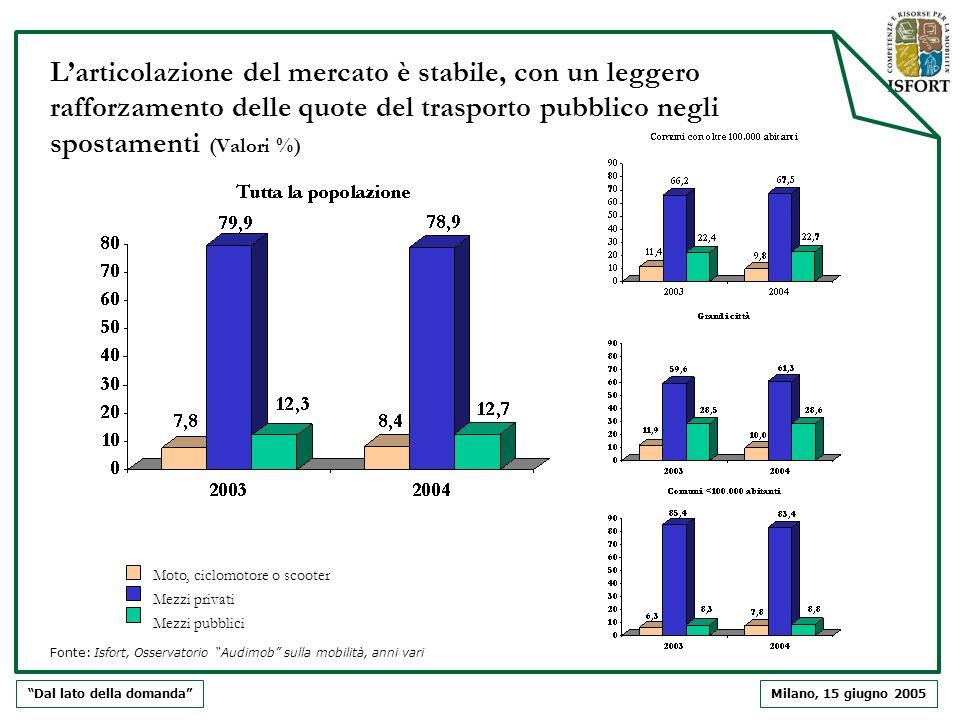 Milano, 15 giugno 2005 Larticolazione del mercato è stabile, con un leggero rafforzamento delle quote del trasporto pubblico negli spostamenti (Valori
