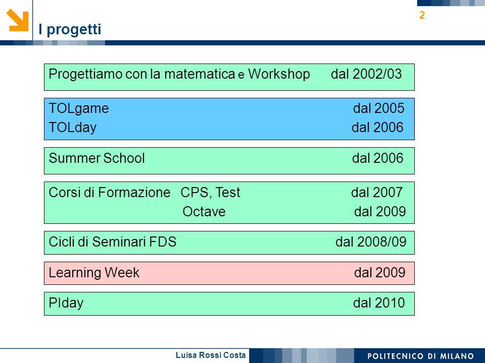 Luisa Rossi Costa 2 I progetti TOLgame dal 2005 TOLday dal 2006 Summer School dal 2006 Corsi di Formazione CPS, Test dal 2007 Octave dal 2009 PIday dal 2010 Cicli di Seminari FDS dal 2008/09 Learning Week dal 2009 Progettiamo con la matematica e Workshop dal 2002/03