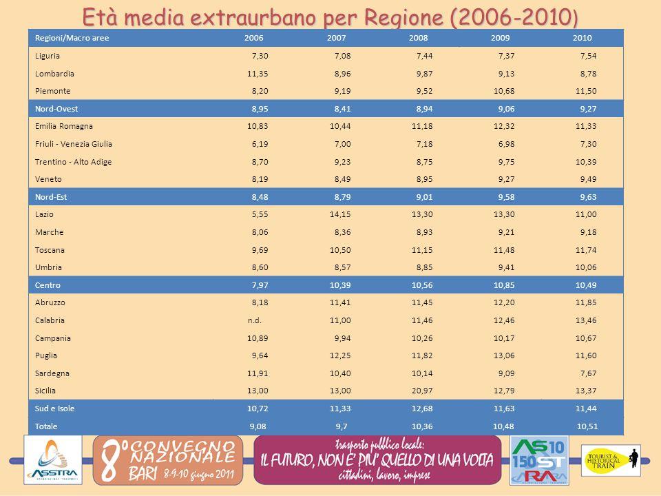 Età media extraurbano per Regione (2006-2010 ) Regioni/Macro aree20062007200820092010 Liguria 7,30 7,08 7,44 7,37 7,54 Lombardia 11,35 8,96 9,87 9,13 8,78 Piemonte 8,20 9,19 9,52 10,68 11,50 Nord-Ovest 8,95 8,41 8,94 9,06 9,27 Emilia Romagna 10,83 10,44 11,18 12,32 11,33 Friuli - Venezia Giulia 6,19 7,00 7,18 6,98 7,30 Trentino - Alto Adige 8,70 9,23 8,75 9,75 10,39 Veneto 8,19 8,49 8,95 9,27 9,49 Nord-Est 8,48 8,79 9,01 9,58 9,63 Lazio 5,55 14,15 13,30 11,00 Marche 8,06 8,36 8,93 9,21 9,18 Toscana 9,69 10,50 11,15 11,48 11,74 Umbria 8,60 8,57 8,85 9,41 10,06 Centro 7,97 10,39 10,56 10,85 10,49 Abruzzo 8,18 11,41 11,45 12,20 11,85 Calabria n.d.