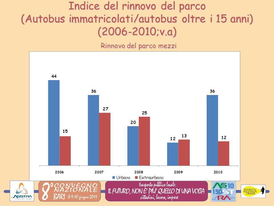 Indice del rinnovo del parco (Autobus immatricolati/autobus oltre i 15 anni) (2006-2010;v.a) Rinnovo del parco mezzi