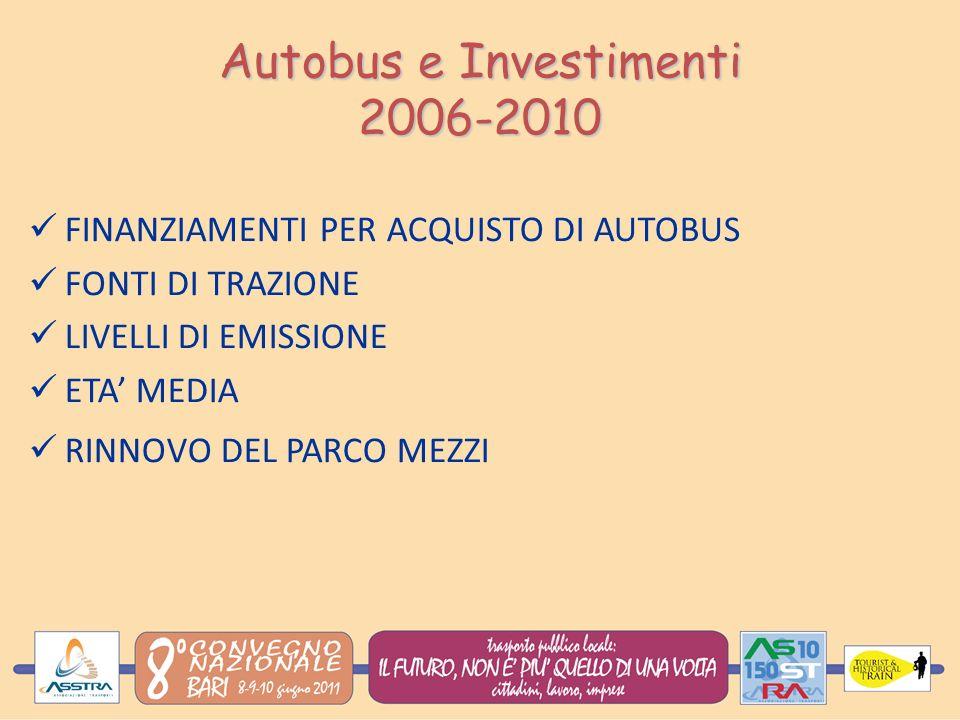 Autobus e Investimenti 2006-2010 FINANZIAMENTI PER ACQUISTO DI AUTOBUS FONTI DI TRAZIONE LIVELLI DI EMISSIONE ETA MEDIA RINNOVO DEL PARCO MEZZI