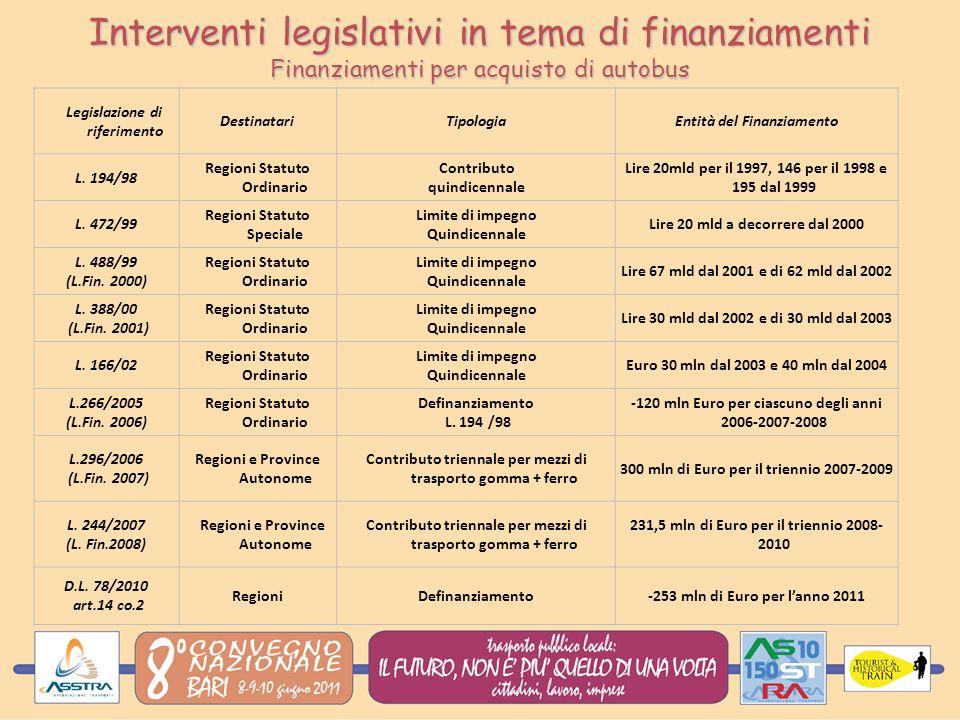 Interventi legislativi in tema di finanziamenti Finanziamenti per acquisto di autobus Legislazione di riferimento DestinatariTipologiaEntità del Finanziamento L.