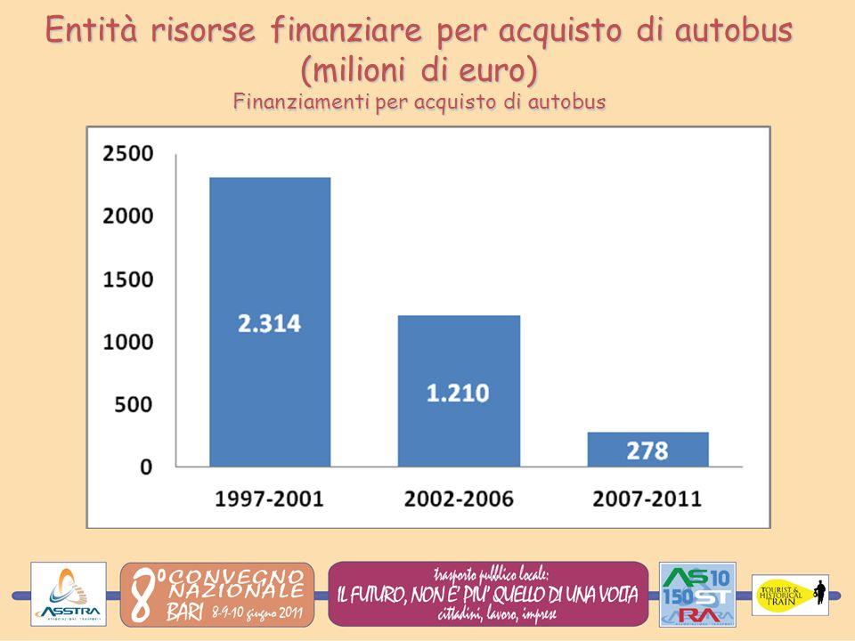 Entità risorse finanziare per acquisto di autobus (milioni di euro) Finanziamenti per acquisto di autobus