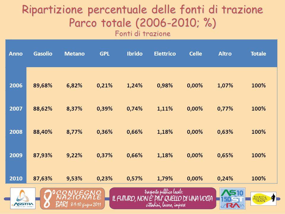 AnnoGasolioMetanoGPLIbridoElettrico CelleAltroTotale 200689,68%6,82%0,21%1,24%0,98%0,00%1,07%100% 200788,62%8,37%0,39%0,74%1,11%0,00%0,77%100% 200888,40%8,77%0,36%0,66%1,18%0,00%0,63%100% 200987,93%9,22%0,37%0,66%1,18%0,00%0,65%100% 201087,63%9,53%0,23%0,57%1,79%0,00%0,24%100% Ripartizione percentuale delle fonti di trazione Parco totale (2006-2010; %) Fonti di trazione
