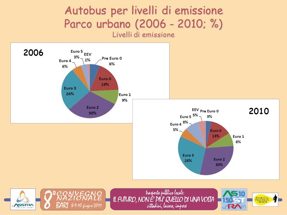 Autobus per livelli di emissione Parco urbano (2006 - 2010; %) Livelli di emissione 2010 2006