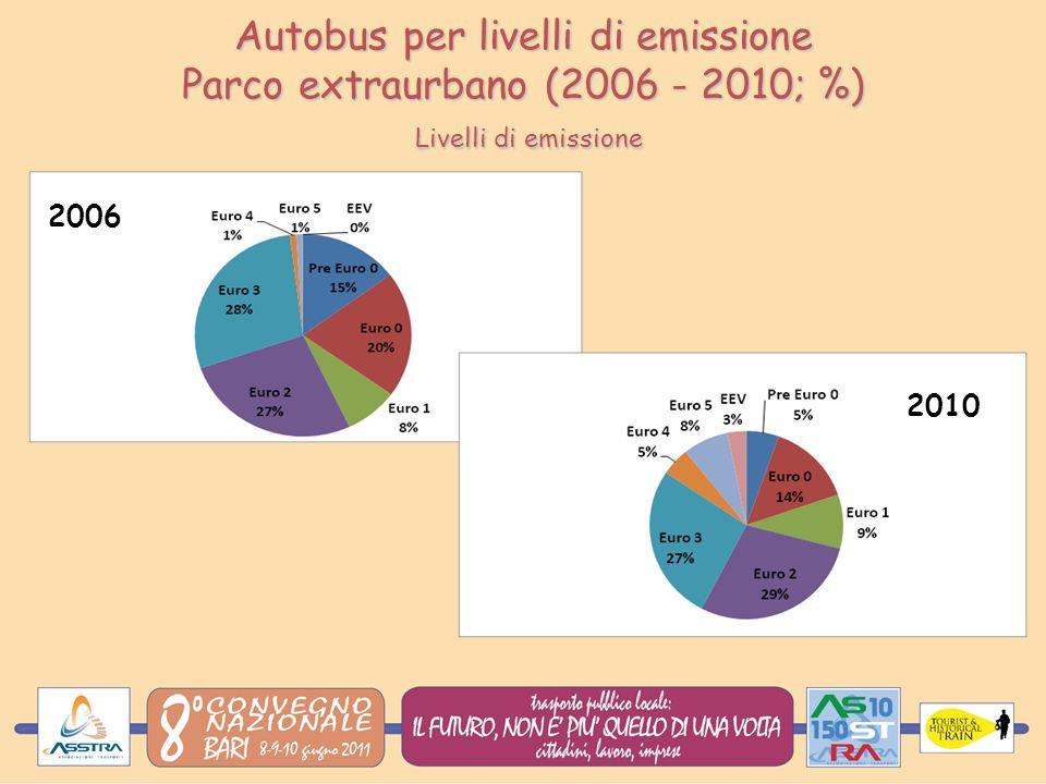 Autobus per livelli di emissione Parco extraurbano (2006 - 2010; %) Livelli di emissione 2010 2006