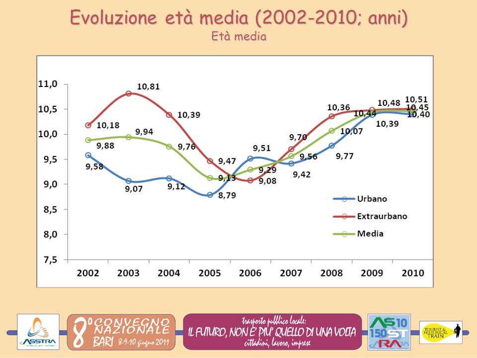 Evoluzione età media (2002-2010; anni) Età media
