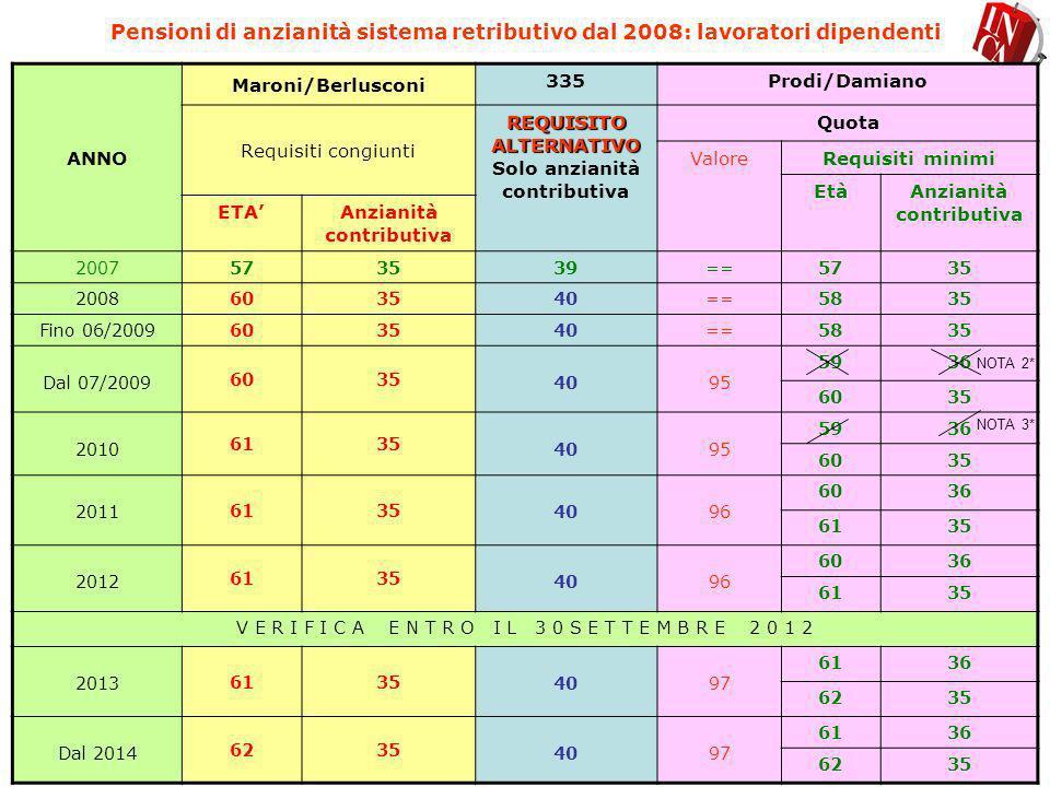 Pensioni di anzianità nel sistema retributivo dal 2008: lavoratori dipendenti CASISTICHE DI MATURAZIONE REQUISITI PER IL DIRITTO CON RIFERIMENTO ALLE CLASSI DI ETA DELLA FASE TRANSITORIA (Vedi poi finestre) 1950 e precedenti 1° semestre 1951 2° semestre 1951 19511952 1953 NO QUOTA Quota 95Quota 96 Quota 97 Età già compiuta nel 2007 (57 anni) Nel 2008 chi matura i 35 anni di contribuzione 1° semestre 2009 58 anni di età e maturazione 35 anni di contribuzione 2° semestre 2010 59 anni di età e maturazione 36 anni di contribuzione (o età superiore e almeno 35 anni di contribuzione) 2011 60 anni di età e maturazione 36 anni di contribuzione (o età superiore e almeno 35 anni di contribuzione) 2012 60 anni di età e maturazione 36 anni di contribuzione (o età superiore e almeno 35 anni di contribuzione) 2013 61 anni di età e maturazione 36 anni di contribuzione (o età superiore e almeno 35 anni di contribuzione) 2014 61 anni di età e maturazione 36 anni di contribuzione (o età superiore e almeno 35 anni di contribuzione)