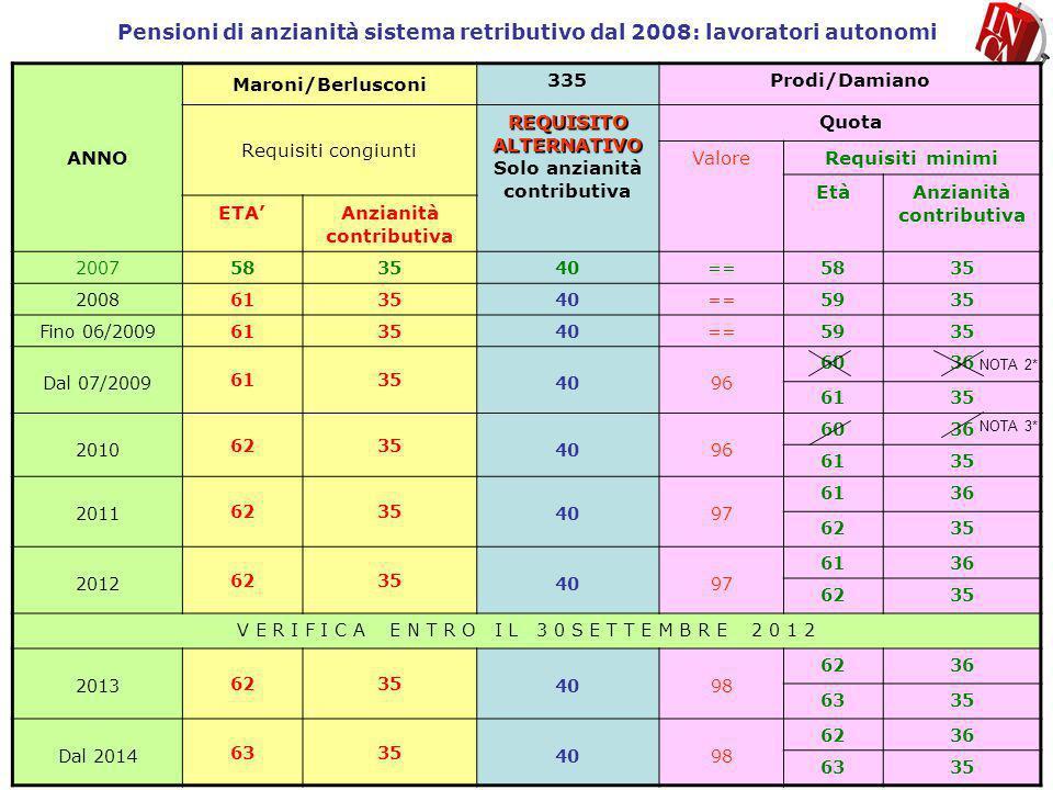 Pensioni di anzianità sistema retributivo dal 2008: lavoratori autonomi ANNO Maroni/Berlusconi 335Prodi/Damiano Requisiti congiunti REQUISITO ALTERNAT