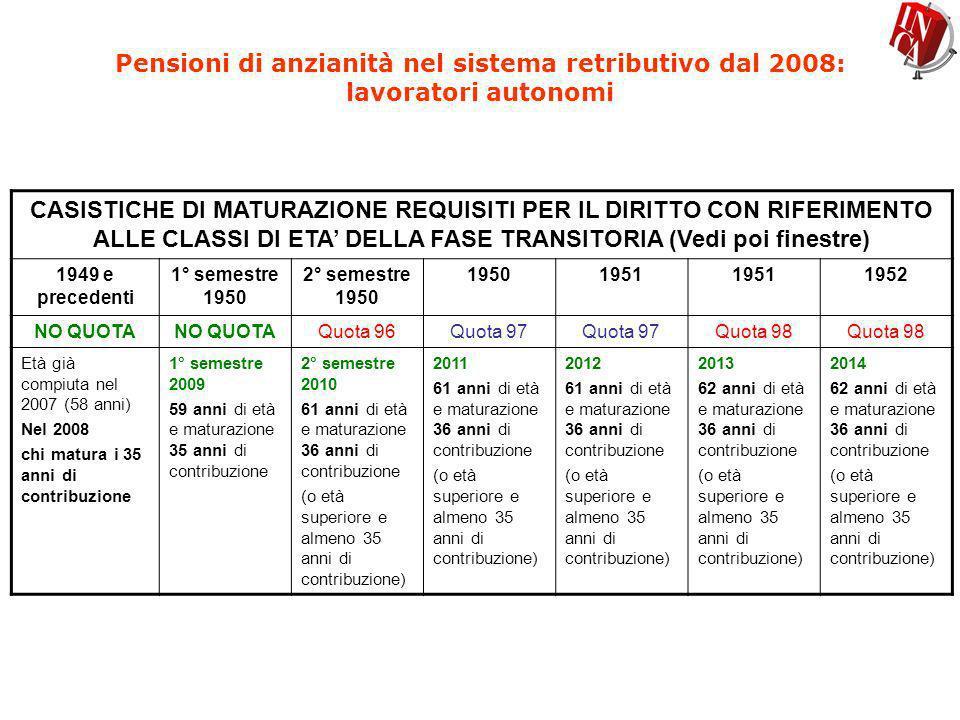 Pensioni di anzianità nel sistema retributivo dal 2008: lavoratori autonomi CASISTICHE DI MATURAZIONE REQUISITI PER IL DIRITTO CON RIFERIMENTO ALLE CL
