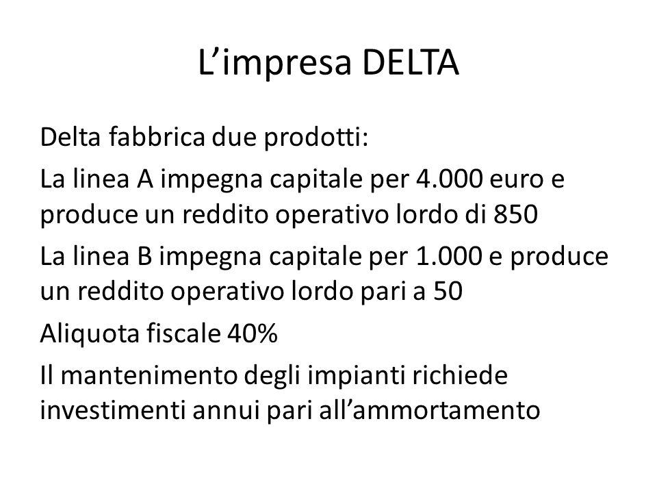 Limpresa DELTA Delta fabbrica due prodotti: La linea A impegna capitale per 4.000 euro e produce un reddito operativo lordo di 850 La linea B impegna capitale per 1.000 e produce un reddito operativo lordo pari a 50 Aliquota fiscale 40% Il mantenimento degli impianti richiede investimenti annui pari allammortamento