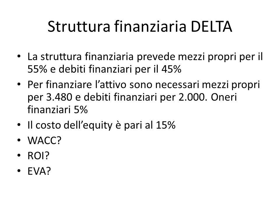 Struttura finanziaria DELTA La struttura finanziaria prevede mezzi propri per il 55% e debiti finanziari per il 45% Per finanziare lattivo sono necessari mezzi propri per 3.480 e debiti finanziari per 2.000.