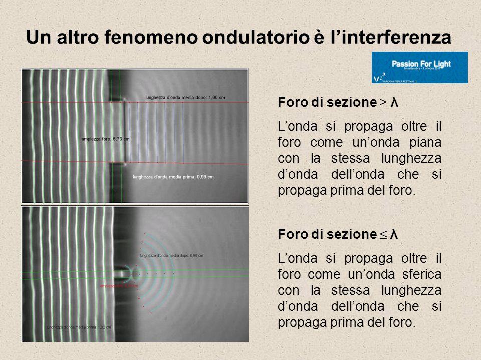 Un altro fenomeno ondulatorio è linterferenza Foro di sezione > λ Londa si propaga oltre il foro come unonda piana con la stessa lunghezza donda dello