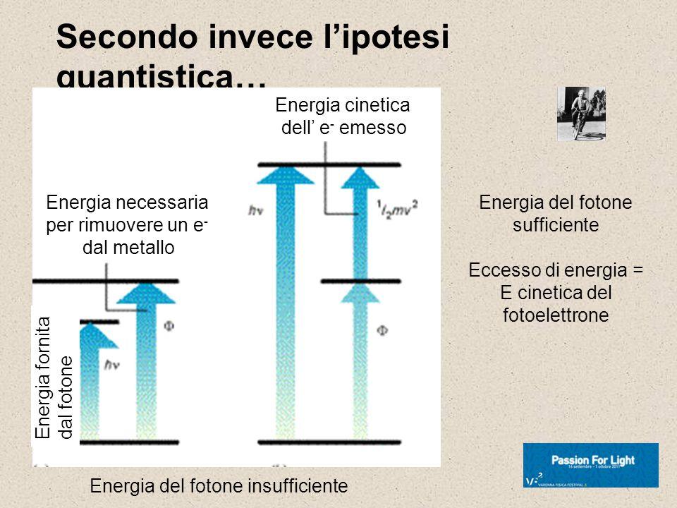 Secondo invece lipotesi quantistica… Energia necessaria per rimuovere un e - dal metallo Energia cinetica dell e - emesso Energia fornita dal fotone E