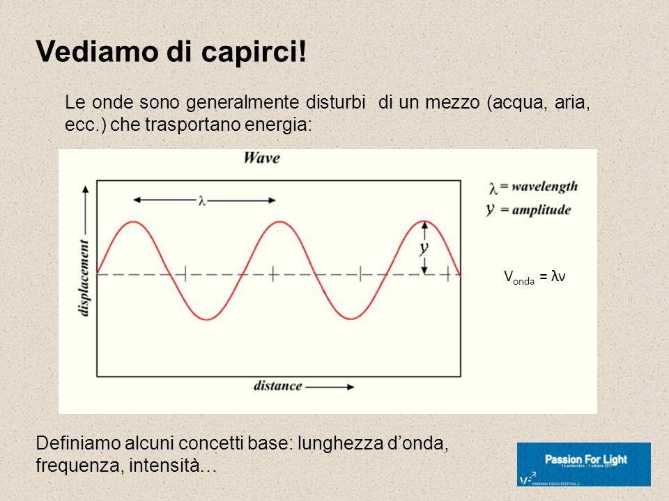 Vediamo di capirci! Definiamo alcuni concetti base: lunghezza donda, frequenza, intensità… Le onde sono generalmente disturbi di un mezzo (acqua, aria