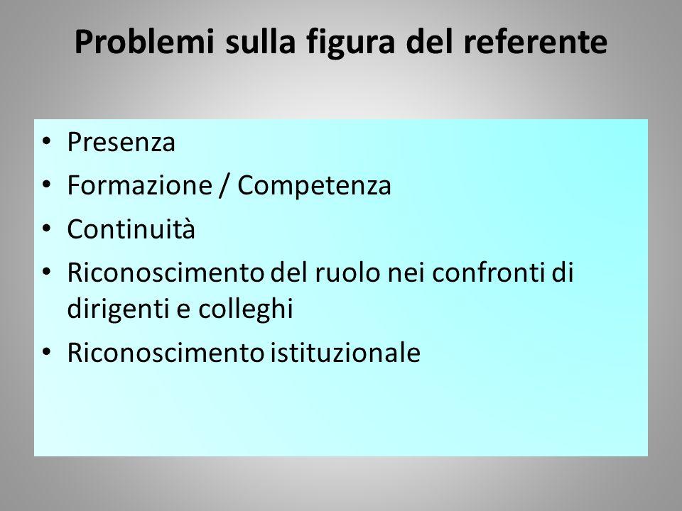 Problemi sulla figura del referente Presenza Formazione / Competenza Continuità Riconoscimento del ruolo nei confronti di dirigenti e colleghi Riconos